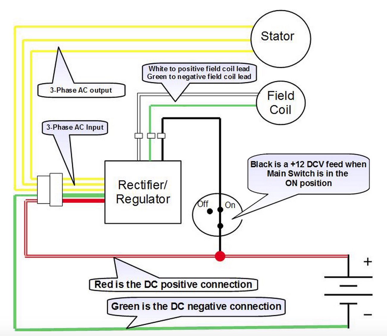 Wiring Diagram For Rectifier Library Circuit In Addition Diode Bridge Your Charging System Should End Up Matching This Aftermarket Honda Regulator